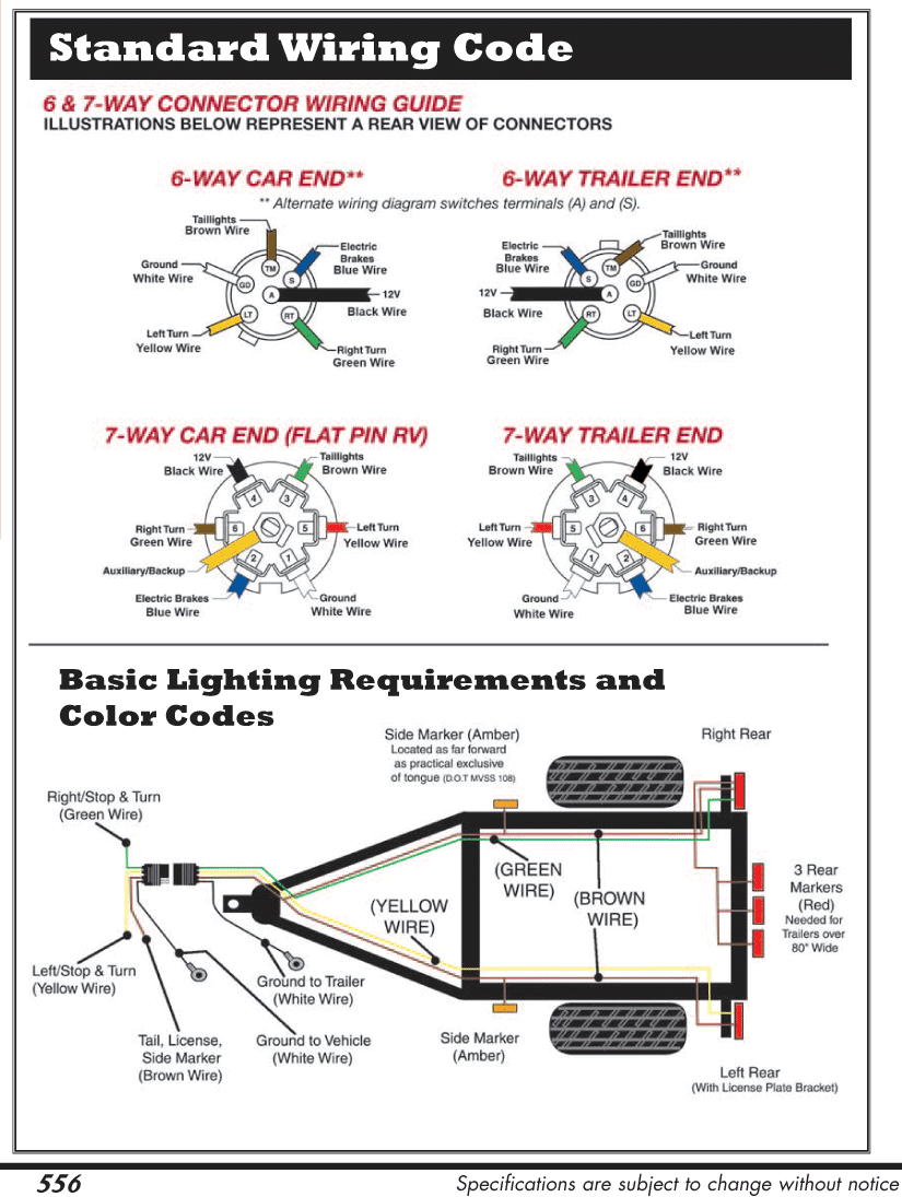 Trailer Lighting Wiring Diagram : Wire plug wiring diagram for trailer get free image